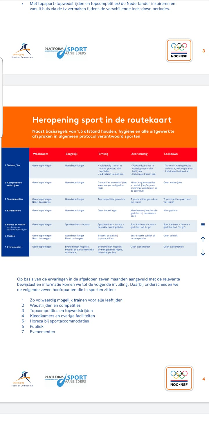 Routekaart heropening sport